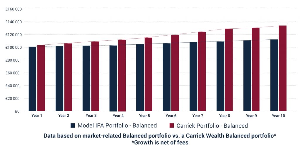 Graph of High Fees vs Investment Growth - Carrick Wealth