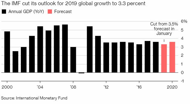 IMF Growth
