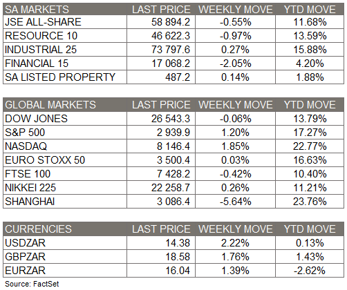 Market Moves - 27 April 2019 with
