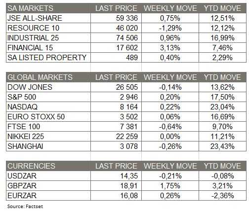 Week_in_Review_Market_Moves_05May2019