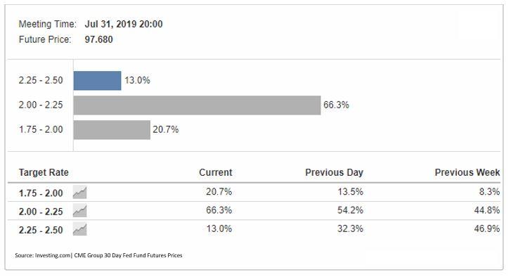 Fed Monitor 31 Jul 2019