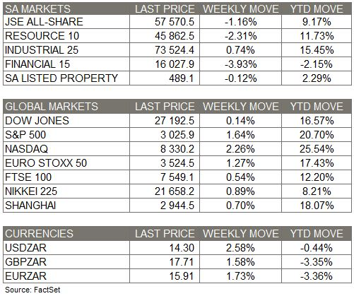 market_moves_of_the_week_28_July