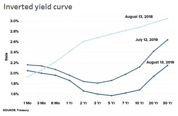 Inverted Yield
