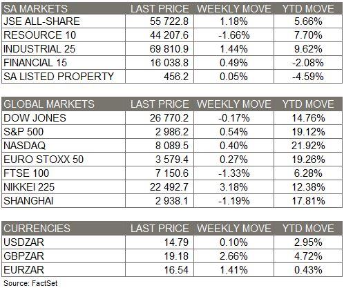 Market Moves - 20 Oct 2019
