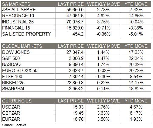 3 Nov 2019 Market Moves