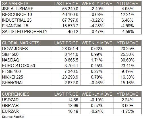 Weekly Market Moves - 30 Nov 2019