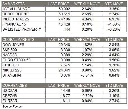 Market Moves - 19 Jan 2020