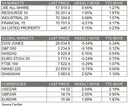 Market Moves 5 Jan 2020