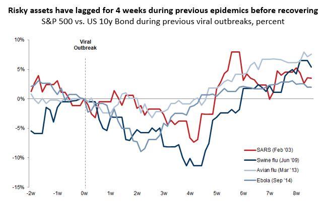 Chart of the week 2 Feb 2020