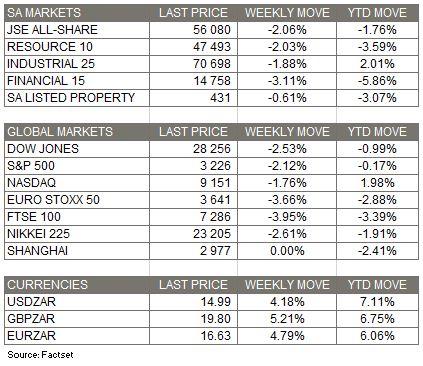 Market Moves - 2 Feb 2020