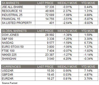 market moves - 23 Feb 2020