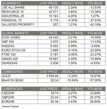 Market Moves for the Week - 19 April 2020