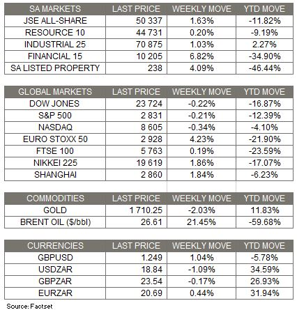Market Moves - 3 May 2020