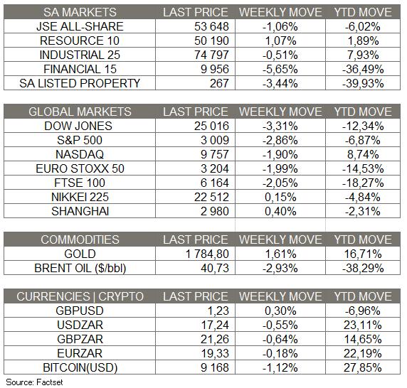 Market Moves - 28 June 2020