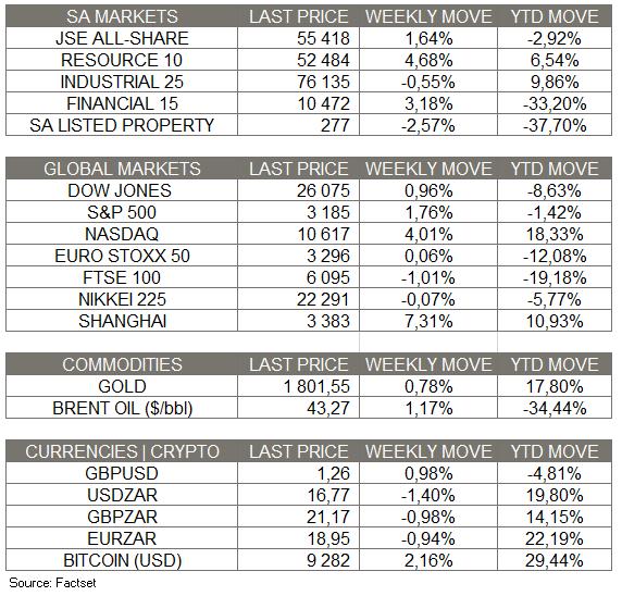 Market Moves - 12 July 2020