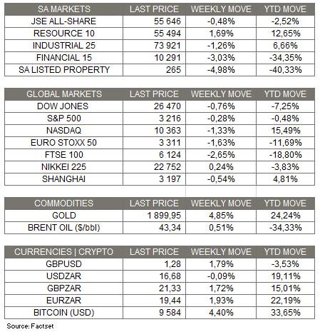 Market Moves - 26 July 2020
